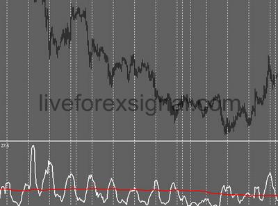 2 ATRs In One Indicator