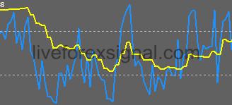2 RSIs Cross Indicator