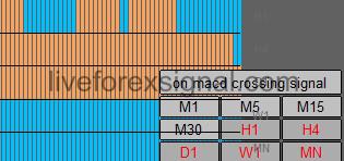 All Timeframe MACD Cross Indicator
