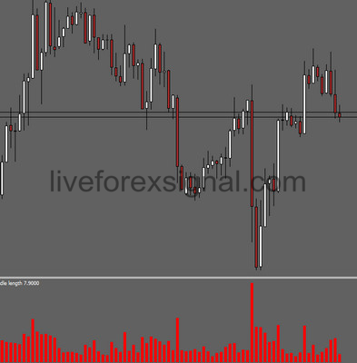 Candle Length Histogram Indicator Download Auto Live Forex