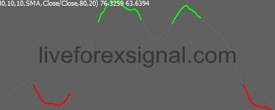 Colored Overbought Oversold Stochastic Indicator Download Auto