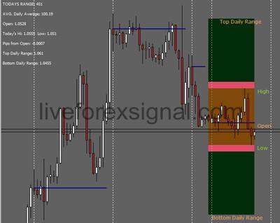 Daily Range Display Indicator