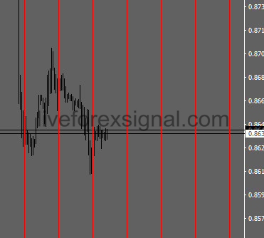 Future Vertical Lines Indicator Download Auto Live Forex Trading