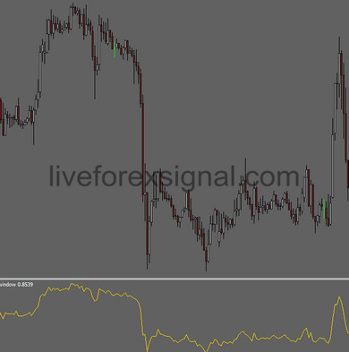 Line Chart Separate Window Indicator Download Auto Live Forex