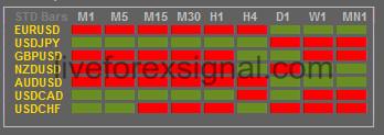 MTF Price Dashboard Indicator