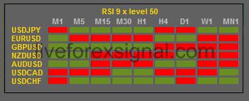 Cruscotto forex indicator