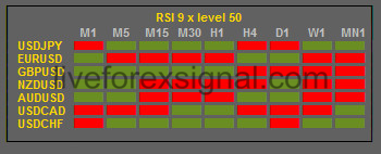 Forex mtf rsi indicator