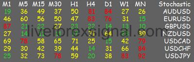 Multi MTF Currencies Oscillator Dashboard