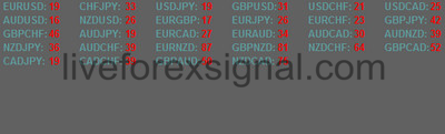 Multi Pairs Spread Monitor Indicator Download Auto Live Forex