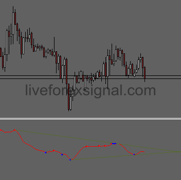 Osma Divergence Indicator Download Auto Live Forex Trading Signals