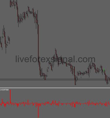 Standard Deviation Close To Close Indicator
