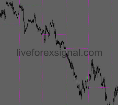 Vertical Line Month Open Indicator