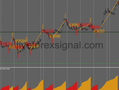 Weis Wave Indicator Download Auto Live Forex Trading Signals