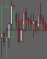 Any TMF Custom Candles Indicator