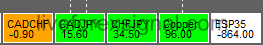 Yesterday High Low Break Monitor Indicator