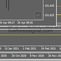 MT4 Charts Borders Toggle Indicator