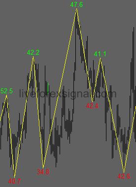 ZigZag Swing ATR Average Indicator