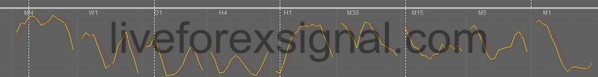 All Timeframes Stochastic Indicator