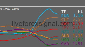 Currency Slope Strength Alert Indicator