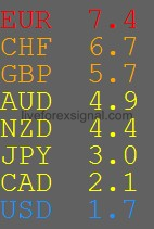 Currency Strength Alerts Indicator