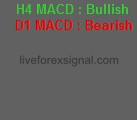 MACD Bullish Bearish Indicator