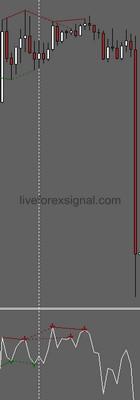 MT4 RSI Divergence Indicator