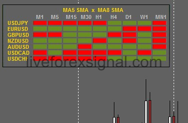MTF MA Multi Pairs Crossover Dashboard indicator