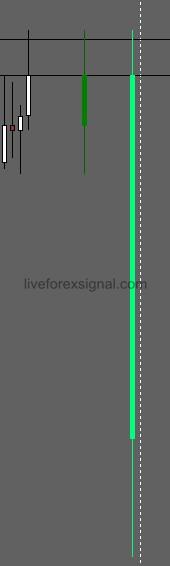MultiTimeframe Candle Show Indicator