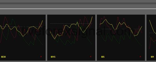 Multiple Timeframes Average Directional Movement Index indicator