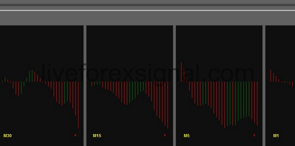 Multiple Timeframes Awesome Oscillator indicator