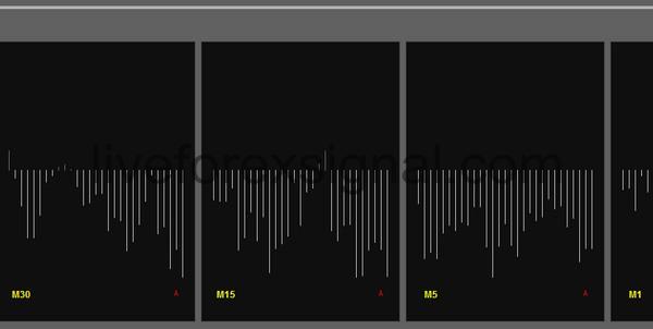 Multiple Timeframes Bears Power indicator