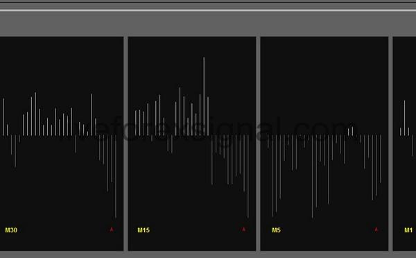 Multiple Timeframes Bulls Power indicator