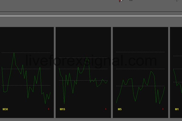 Multiple Timeframes CCI indicator