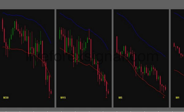 Multiple Timeframes Envelopes indicator