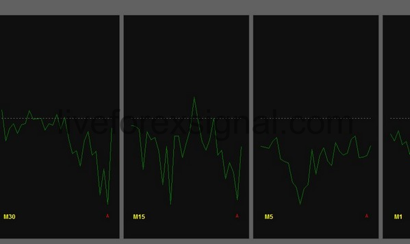 Multiple Timeframes Force Index indicator
