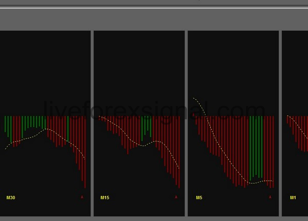 Multiple Timeframes MACD indicator