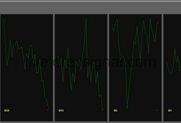 Multiple Timeframes Momentum indicator