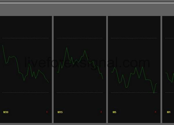 Multiple Timeframes Money Flow Index indicator