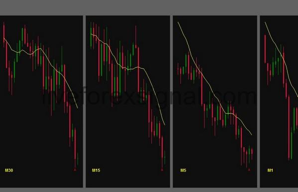 Multiple Timeframes Moving Averages indicator