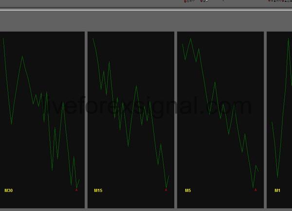 Multiple Timeframes On Balance Volume indicator