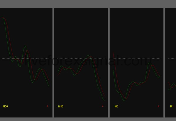 Multiple Timeframes Relative Vigor Index indicator