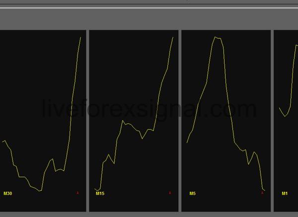 Multiple Timeframes Standard Deviation indicator