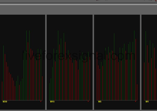 Multiple Timeframes Volumes indicator