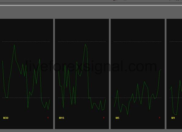Multiple Timeframes Williams Percent Range Indicator Download