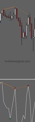 WPR Divergence Indicator