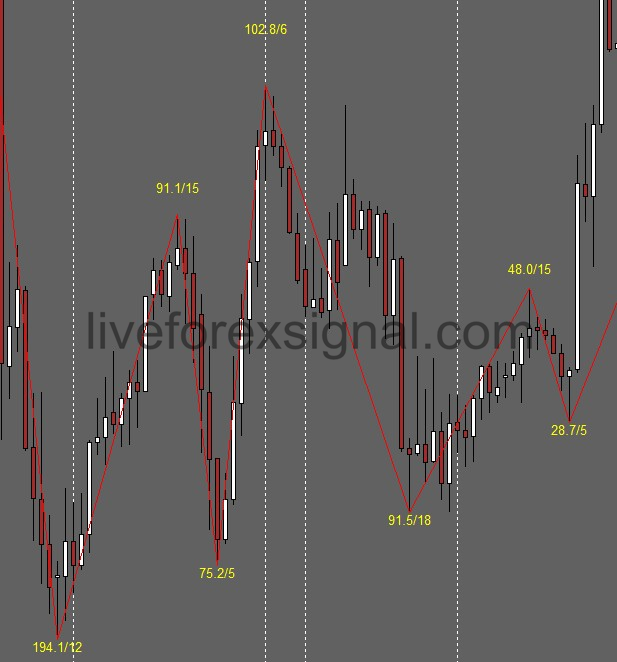 ZigZag With Pips Value indicator