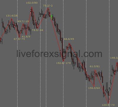 Zigzag With Value Alert Indicator Download Auto Live Forex